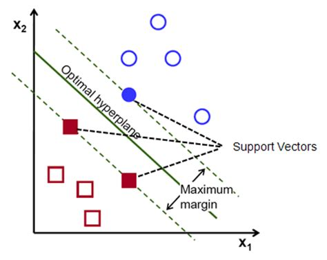 Support vector machine dissertation